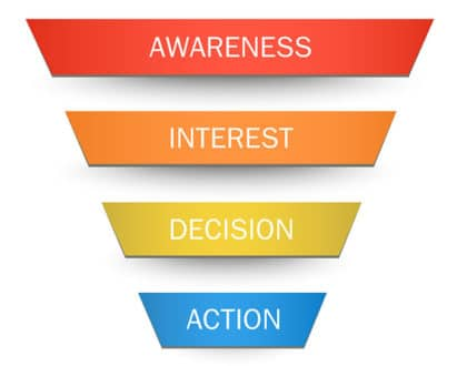 il funnel nel web marketing